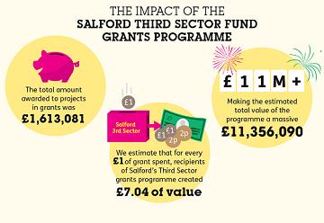 salford-cvs-impact-1