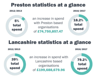 Preston stats at a glance October 2017